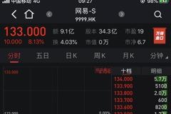 網易香港掛牌首日高開8% 總市值突破港幣4500億