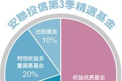 第3季投資趨勢/多重資產 押90%資金