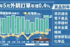 外銷訂單5月連三紅 統計處:第2季可望正成長