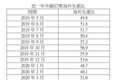5月海外生產比升至56.1% 統計處:台商回台趨勢持續