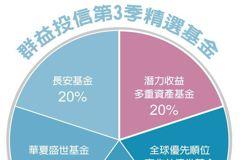 第3季投資趨勢/穩健息收型產品 押六成資金