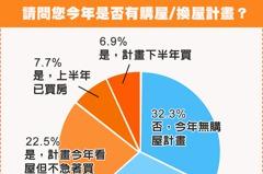 下半年購屋意願變數 疫情僅占51.8%、民眾最怕這件事