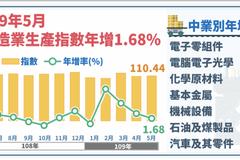 5月工業生產連四紅 統計處:電子業拚全年正成長