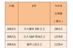 「狂」增40萬人 今年來十大人氣ETF大公開