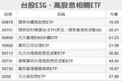 國泰新基金 聚焦高息、ESG