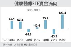 醫療ETF 迎資金大潮