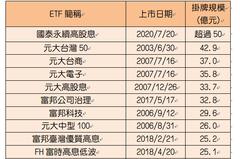 時代不一樣!國泰高股息ETF 比下0056躍居IPO第一大
