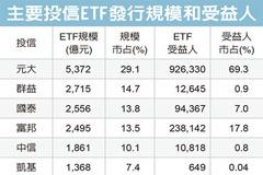 ETF規模創高 升上1.84兆元