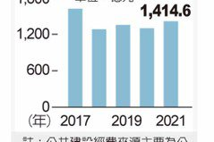 明年公建預算1,414億元