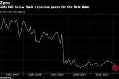 英國2年期公債殖利率 首度低於日債