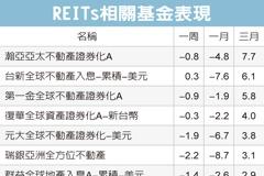 REITs殖利率高 投資優選
