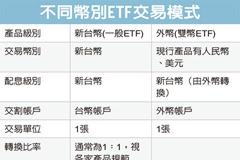 雙幣陸債ETF 爆量