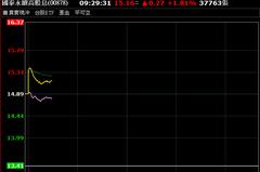 第一大台股ETF上市!國泰永續高股息 爆量飆3%