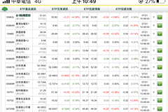 買氣太強大!國泰高股息ETF 溢價壓不下還擴大!