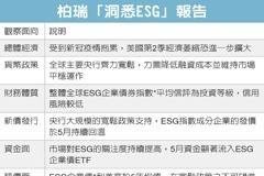 ESG概念債 中長線看好