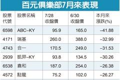 台股7月好「積」情 有6成高價股卻不快樂