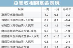 亞洲高收債 吸金力十足