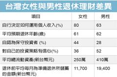 富達調查 84%粉領族有投資習慣