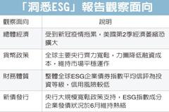 ESG企業債 獲資金青睞