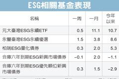 ESG企業債 長線有賺頭