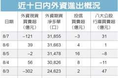 外資賣超台股121億元