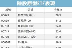 陸股原型ETF 全都漲