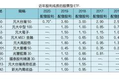 台股驚驚漲 這幾檔ETF股利年年增