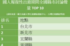補償性出遊全國討論聲量分析 台北第1、這兩都未入前10