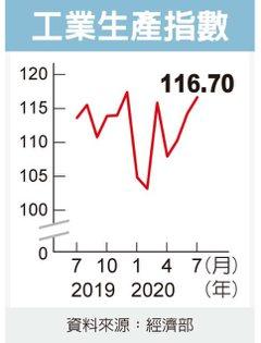 工業生產 連六月成長