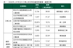 逆全球化效應 台灣工業區平均地價六年上漲