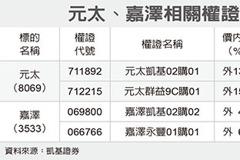 元太、嘉澤 聚焦長天期