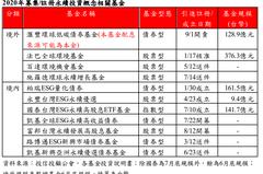 滙豐中華投信聚焦綠金投資 專注企業低碳排放