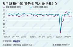 連4個月擴張!8月大陸財新服務業PMI高於預期