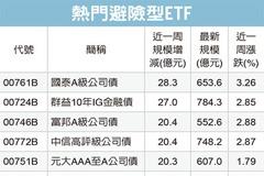 投資級債ETF 法人搶買