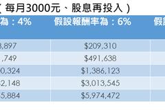 每個月3,000元買台股 40年攢出千萬退休金