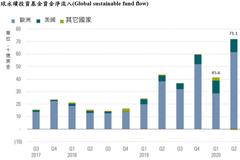 滙豐中華投信:永續投資吸睛 資金淨流入創新高