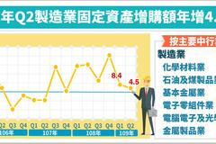 製造業Q2固定資產增購 連續8季正成長