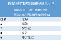 網路聲量分析10大偷情熱點 辦公室排第二、捷運也上榜