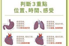 胸悶胸痛該怎麼辦?醫:3重點先判斷可能是哪種病