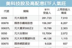 ETF受益人數 飆150萬