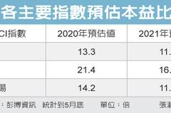 安本標準投信:歐洲、大中華股市 閃亮