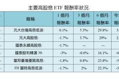 ETF除息重頭戲倒數 這兩檔半年來先漲30%