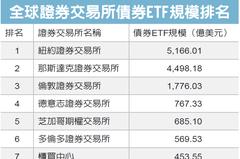 櫃買債券ETF規模 冠亞洲