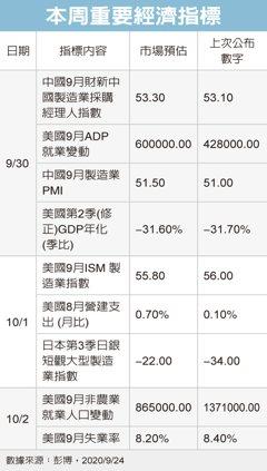 專家看本周指標/美經濟復甦動能趨緩