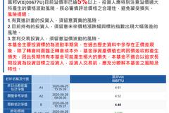 富邦VIX溢價破5% 投信示警
