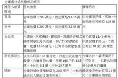 遠航債權 北市精華地拍賣底價12.46億元將於10月21日首拍