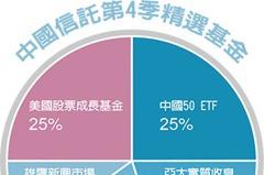 第4季投資趨勢/美大型股、全球債 布局重心