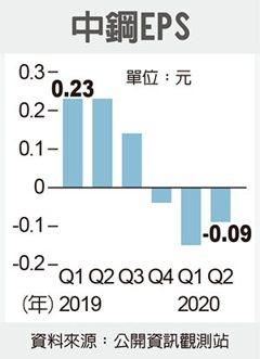 中鋼訂單湧 全面增產