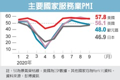 美服務業PMI 加速擴張