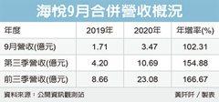 海悅Q3威風 成長1.5倍